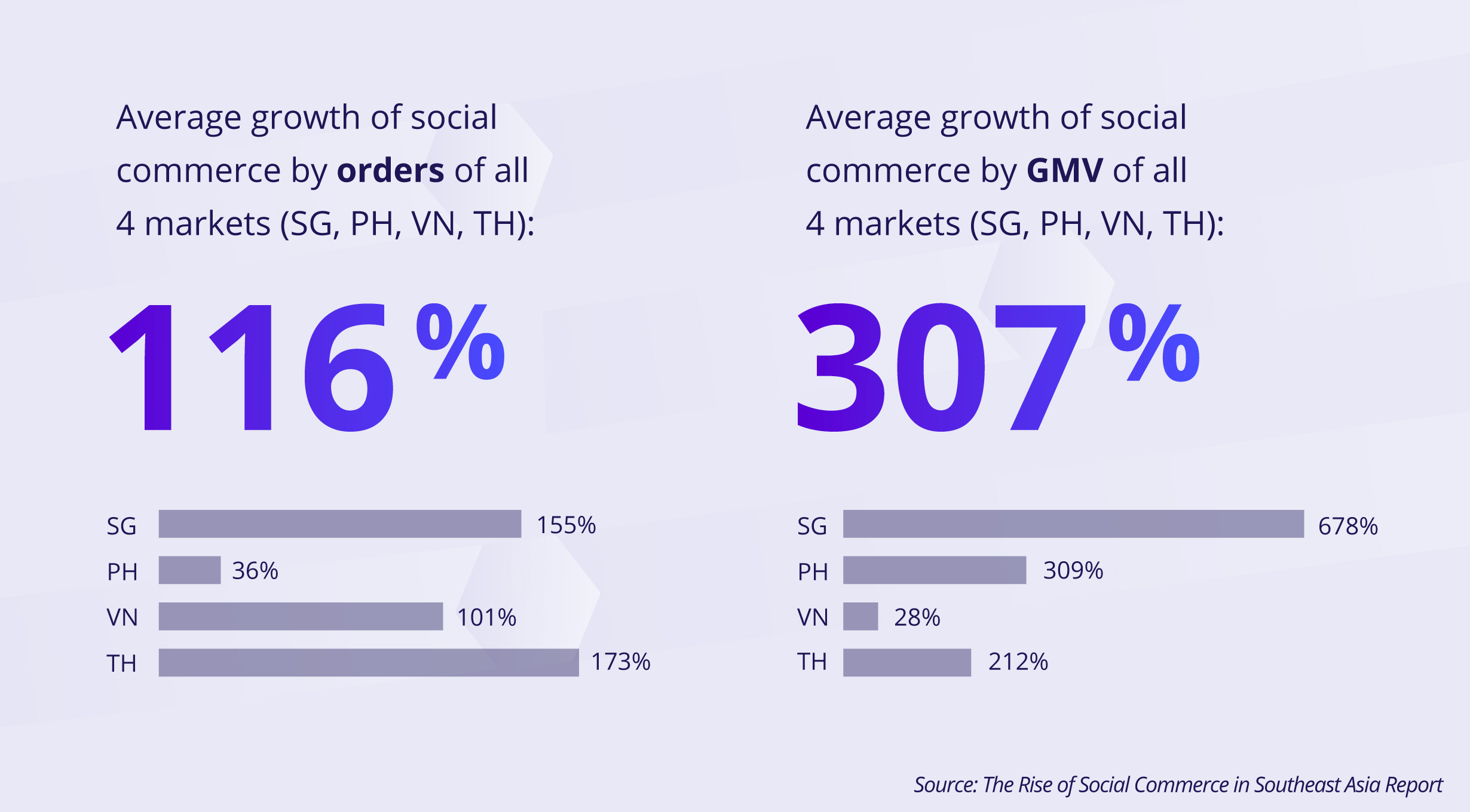 Avg. Growth Statistics of Social Commerce in Singapore, Vietnam, Philippines and Thailand